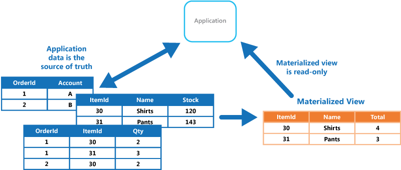 what is materialized view in oracle with example