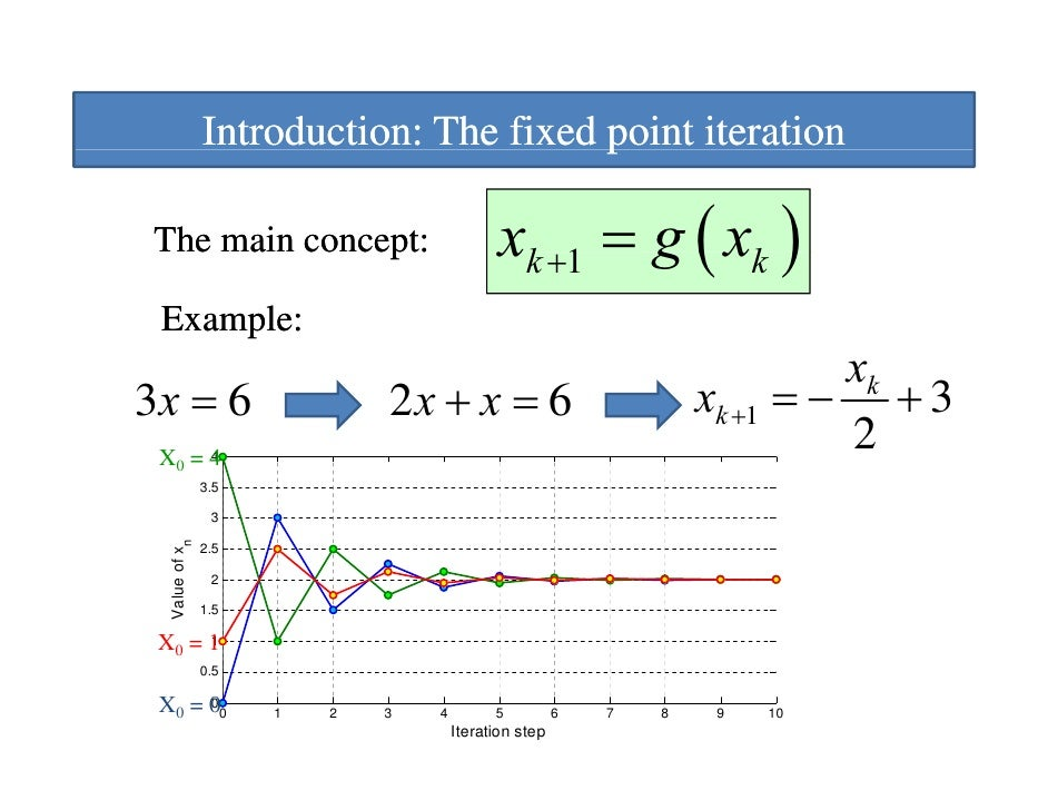order of convergence fixed point iteration example