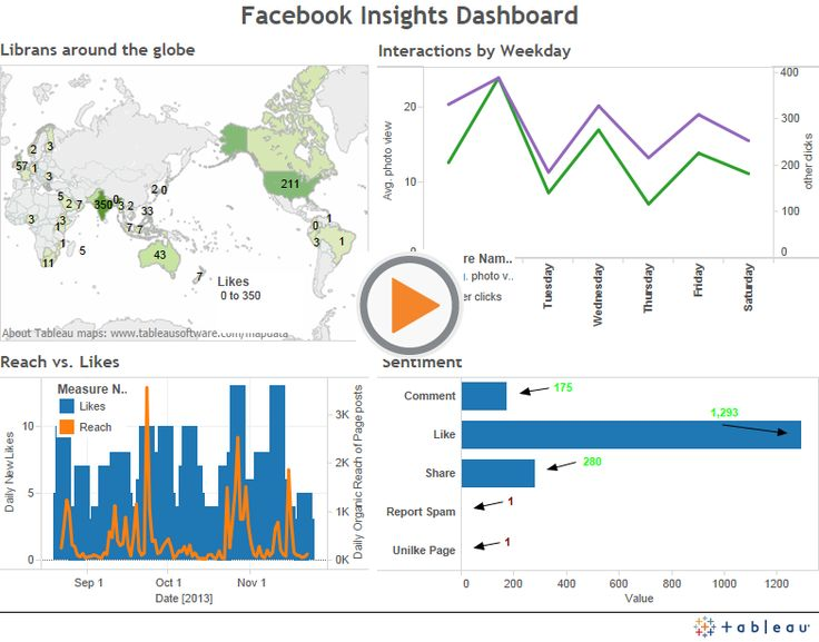 facebook insights api example c