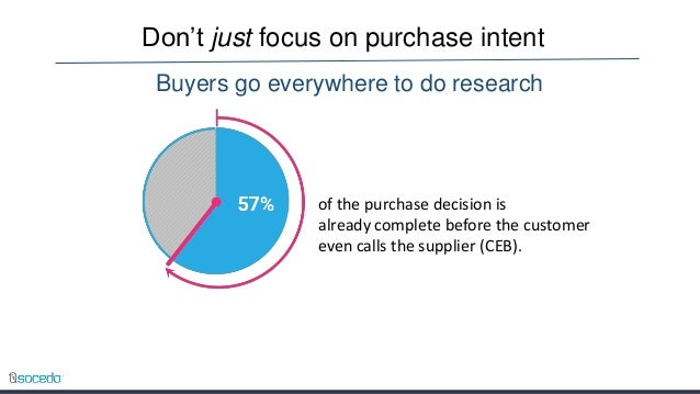 example of memo report showing information about buyers