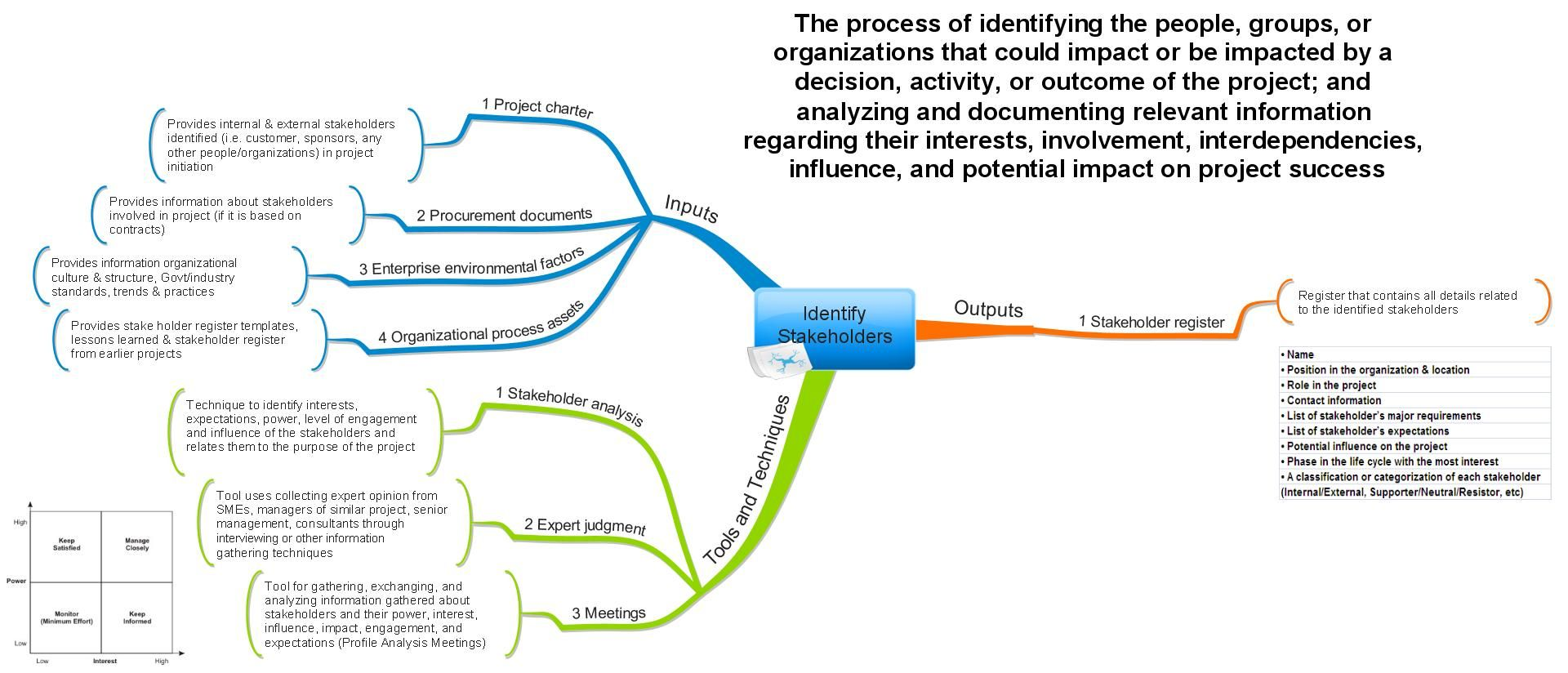 project management mind map example