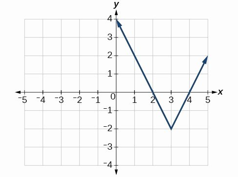 example of graphing vector valued function