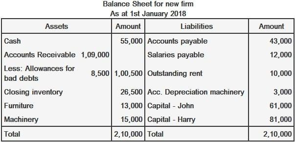 balance sheet example with explanation
