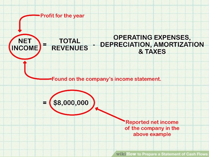 free cash flow eauation activitiy example