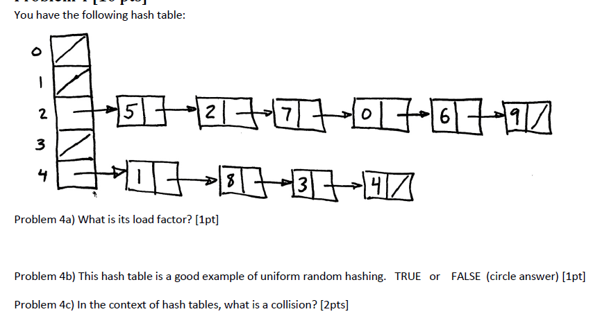 separate chaining hash table example