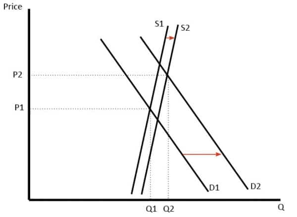 arket demand and price graph example