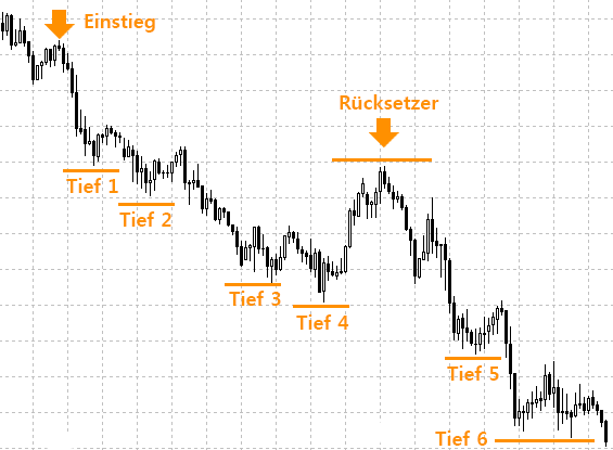trailing stop buy order example