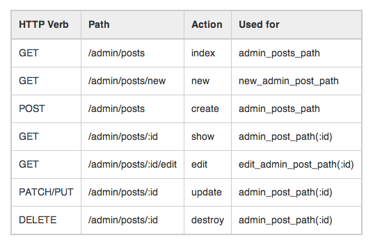 example of the restful api