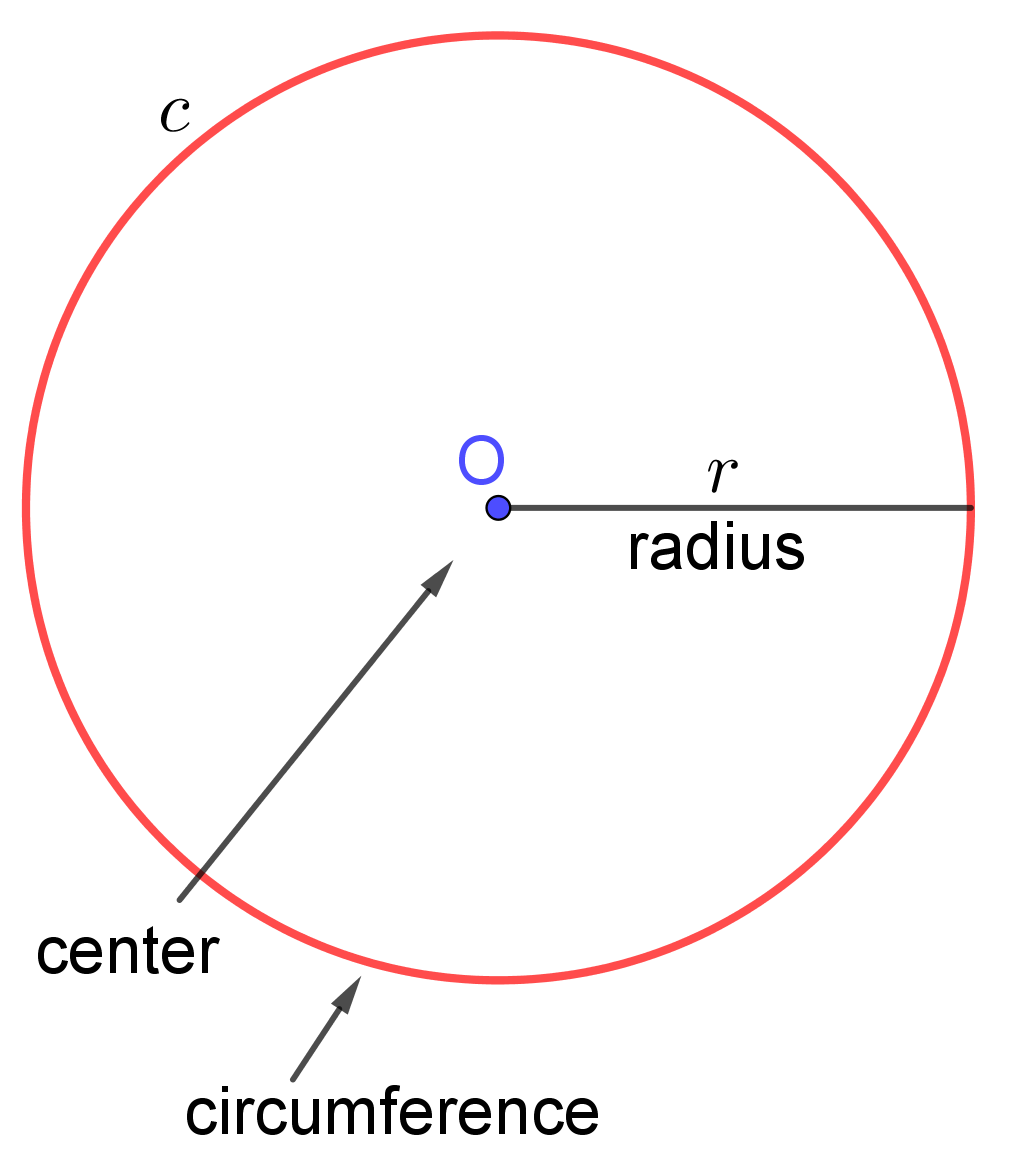 circumference of a sphere example