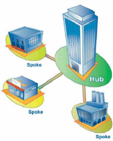 hub and spoke architecture example