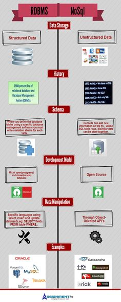 example of difference between database and databank