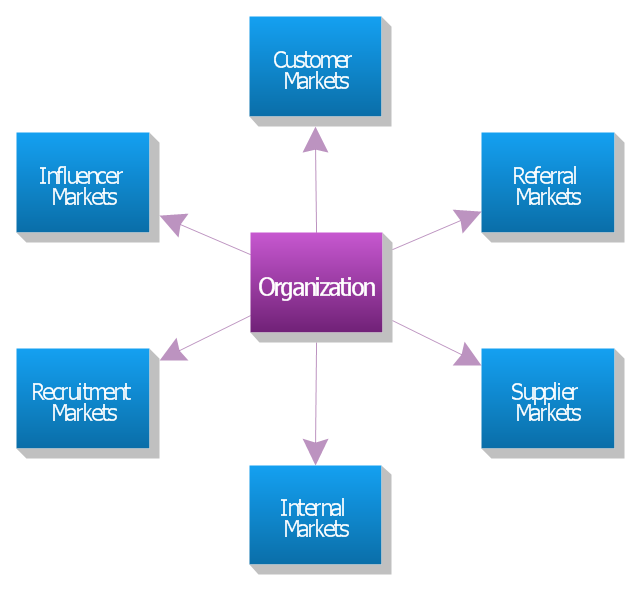 example of tier 3 management block diagrams