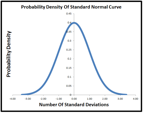 what is probability density function with example